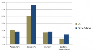 Chart showing the highest educational attainment of Circle School graduates over 25 years old. Circle School grads obtain high level degrees at higher rates than their peers.